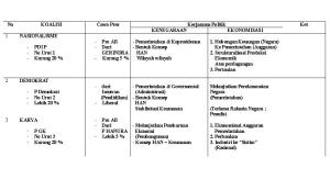 Table 2. Putaran ke 1 (Satu)